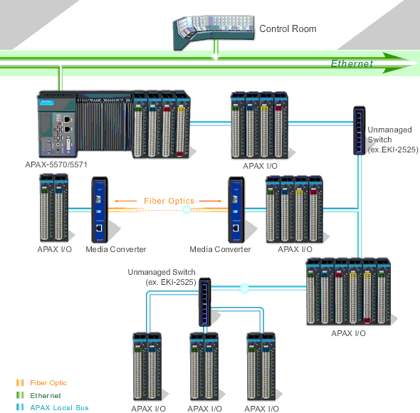 Advantech's APAX-5000