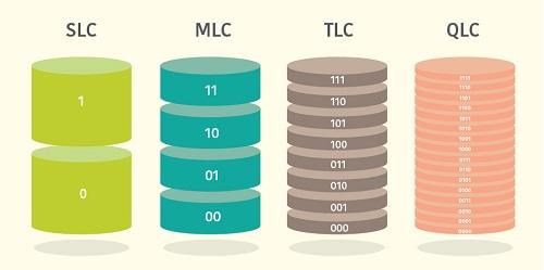 TLC trở thành tiêu chuẩn chip nhớ mới của ổ SSD